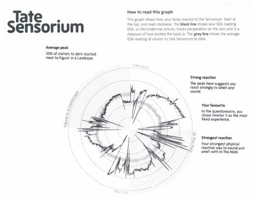 Tate Sensorium